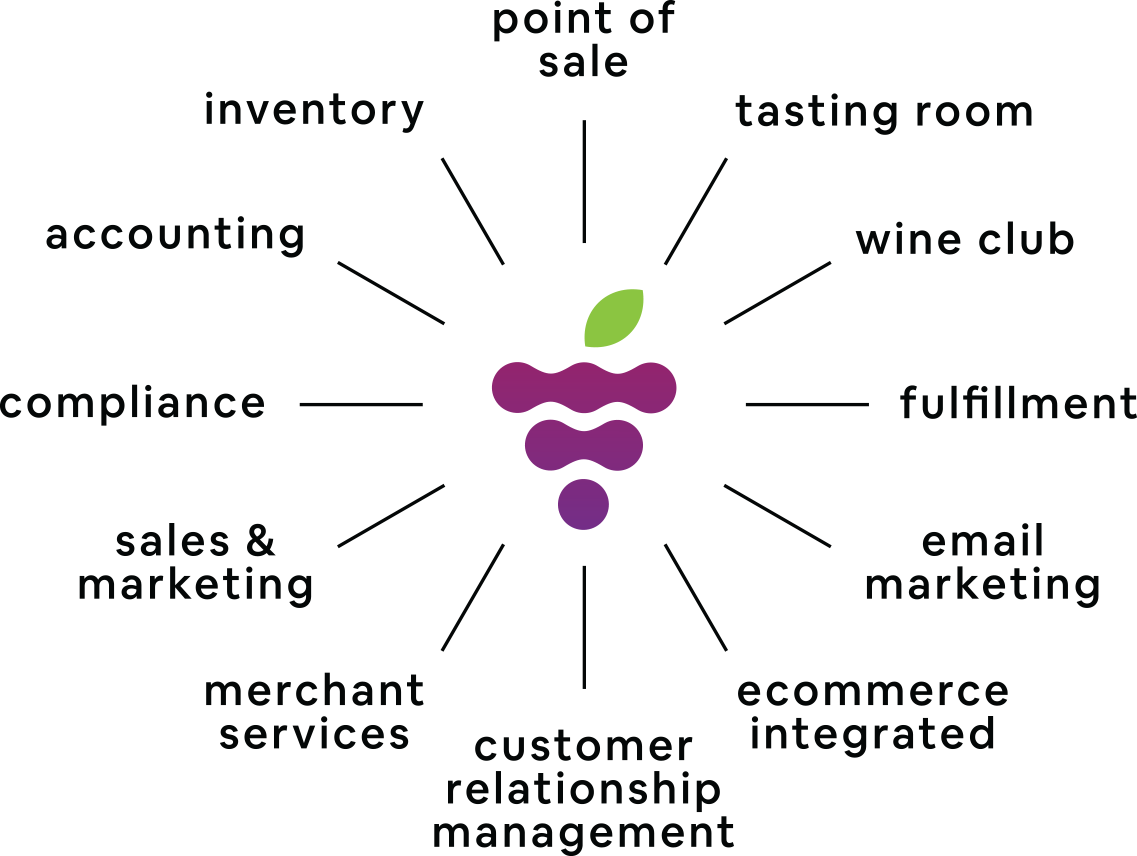 Wine Software Modules